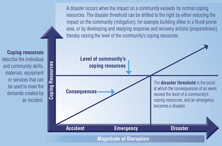 Figure 1: When Does an Emergency Become a Disaster?