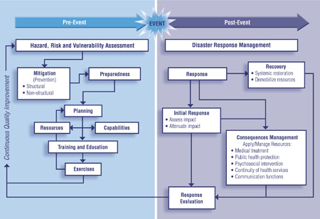 Figure 1 Canada�s National Framework for Health Emergency Management