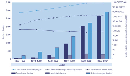 Figure 3 Disaster Impacts Throughout the World, 1950-2007